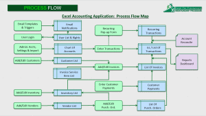 Excel Accounting Process Flow